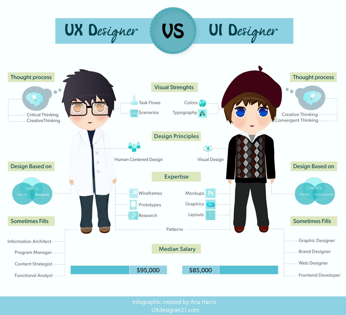 Ux设计师与ui设计师的区别 Xiaoxiaos Weblog